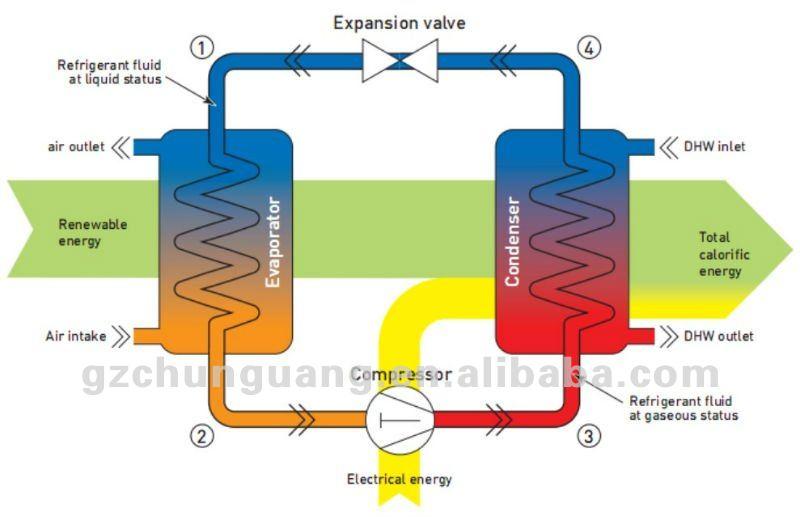Room Air Conditioner Working Principle