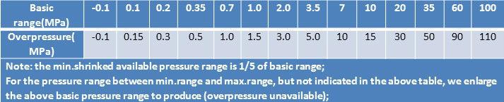 الارسال الضغط piezoresistive للوقود( ce بنفايات ul،، وافق السابقين)
