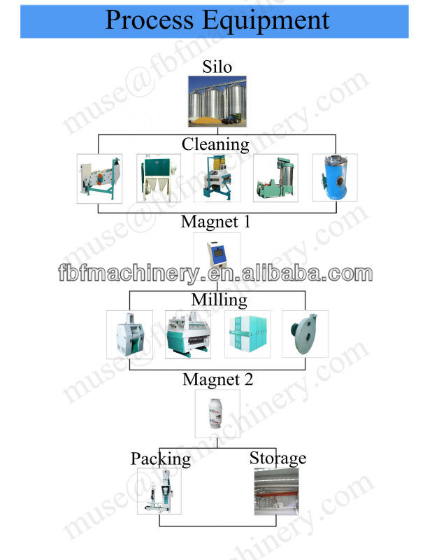 Rice Mill For Sale Hot Sales Wheat Flour Mill