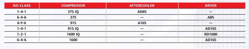 Ingersoll Rand (Doosan) IR Diesel Portátil Compressor De Ar compressor de ar Portátil (HP375WIR, HP750WCU, HP915WCU, HP1600WCU)