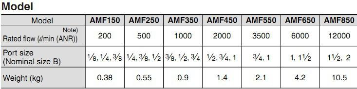 AMF spec.01
