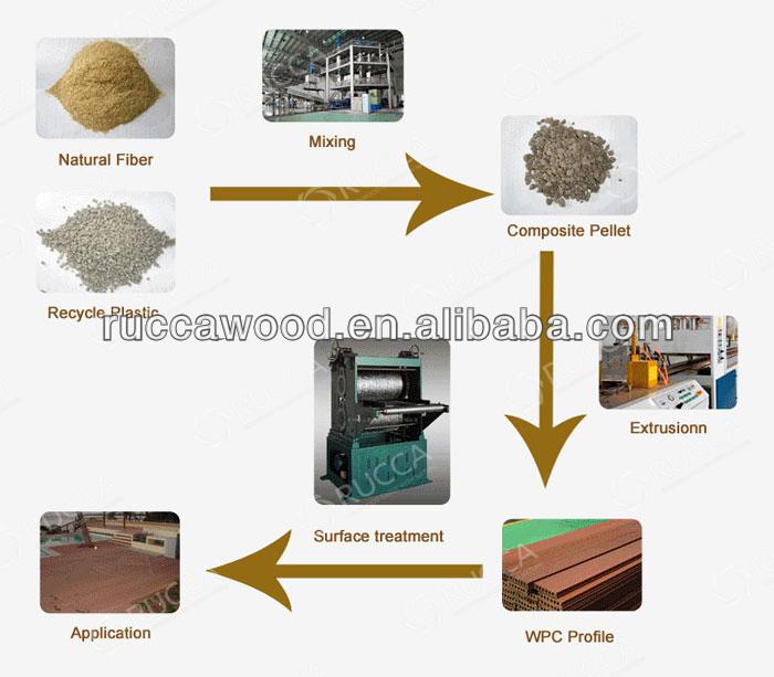 foshan rucca 환경- 목재 wpc/ 나무 티크 PVC 천장 장식 실내 장식, 욕실 ...