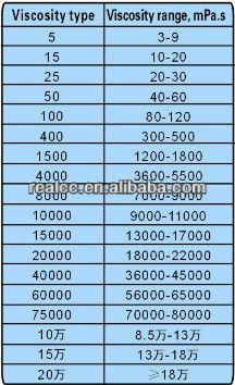 HPMC/MHPC mastic sealant