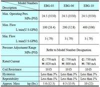 Арматура БШП технологий ebg-03/06/10- * - * -51/51/51