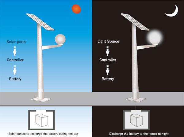 140W mono and poly panels Solar Street Light