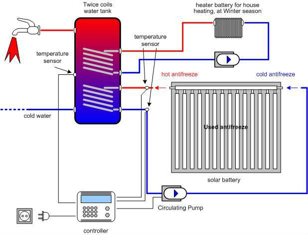 Solar Hot Water Heater Schematic - Block And Schematic Diagrams •
