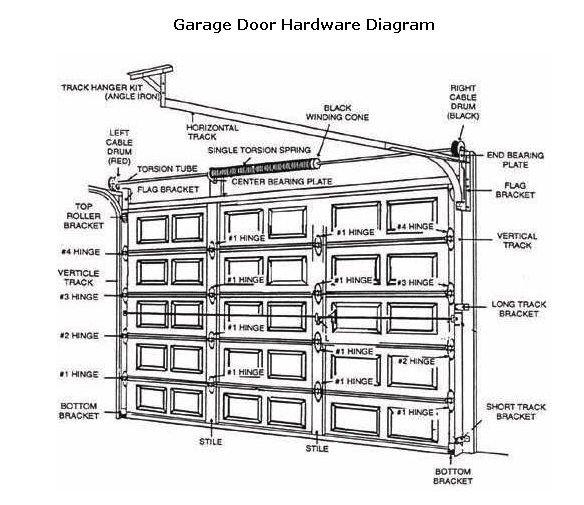 commercial steel door hardware diagram html