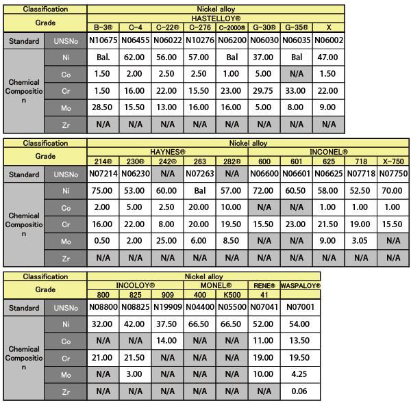 Hastelloy c-22 streifen/Spulen, dicke 0,030- 1,00 mm, Breite 3.0- 330 mm für faltenbalg