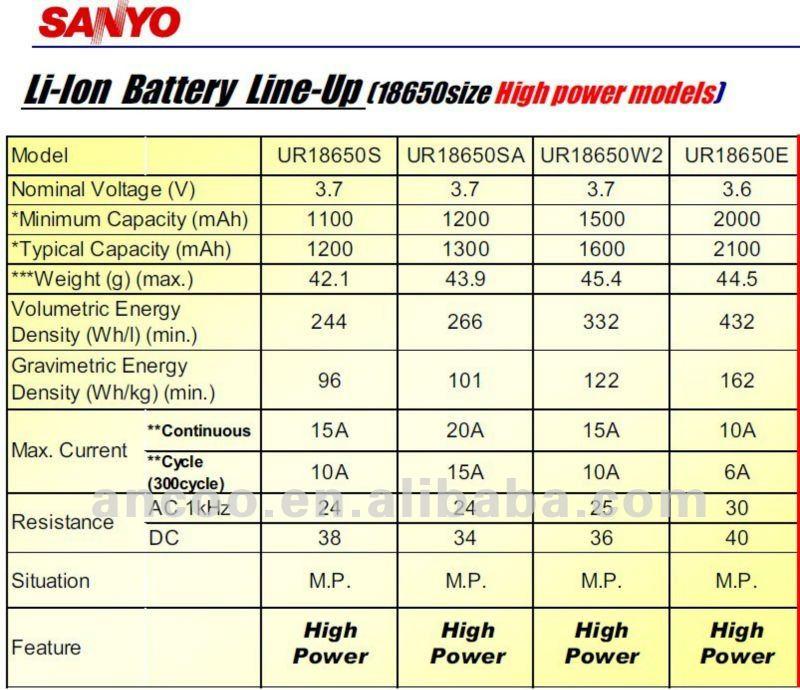 SANYO 18650 1500mah UR18650W2 Li-ion high power battery cell China