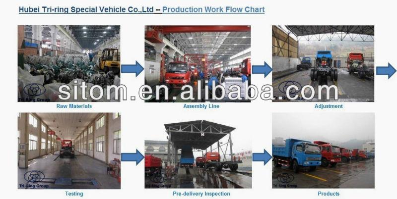 Sitom Diesel Engine Mini Truck for Sale