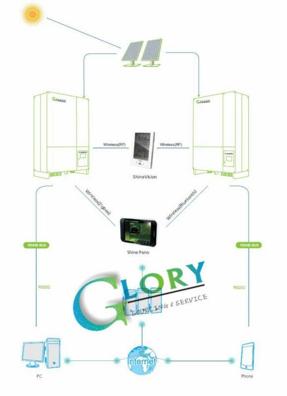 Solar Energy Monitoring System : Solar energy monitoring system shine web box china