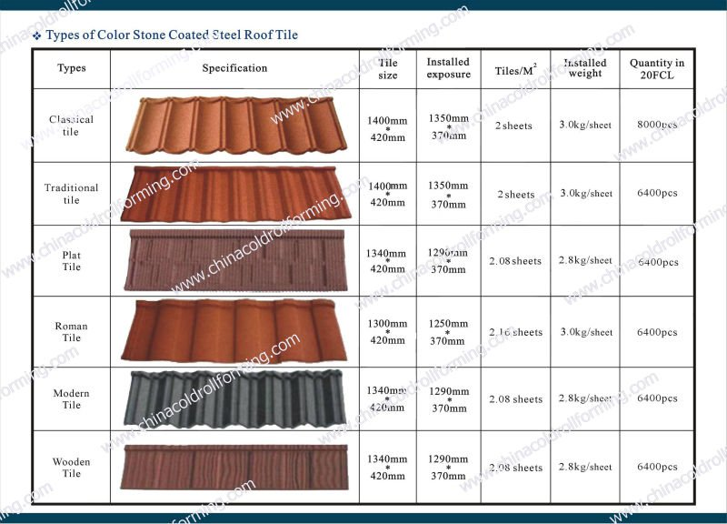 Types Of Stone Coated Metal Roofing Tile Buy Type Of
