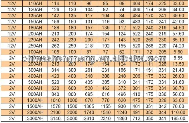 High qualified lead acid battery 12V 1.3Ah for UPS