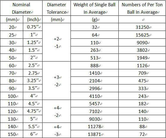 Dia 20MM-150MM HRC53-65 Forging Machine Balls