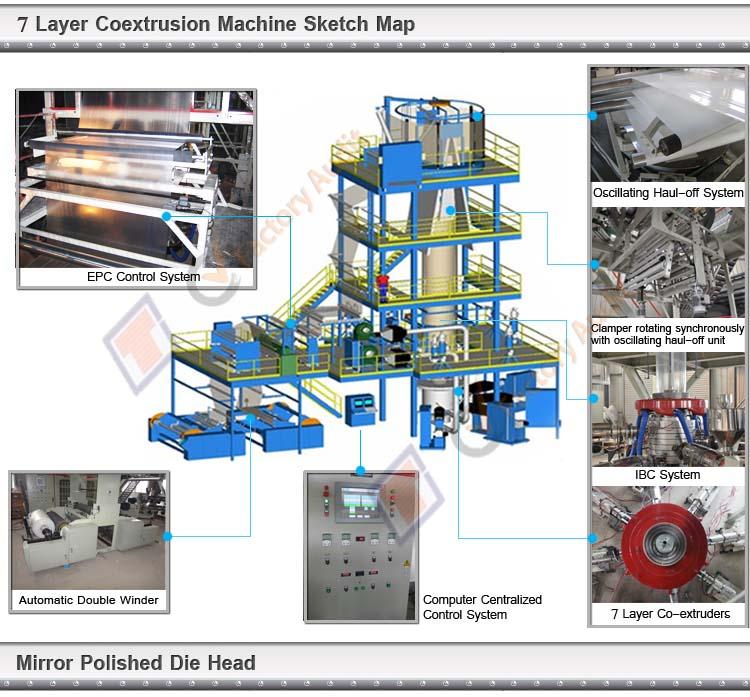 Self-Sealing Bag Plastic Film Blowing Machine