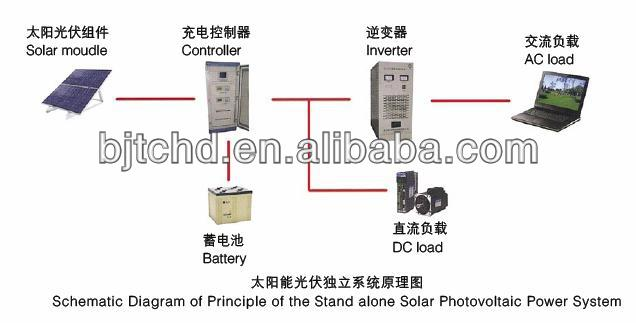 high quality solar panel system 100W polysilicon solar panel