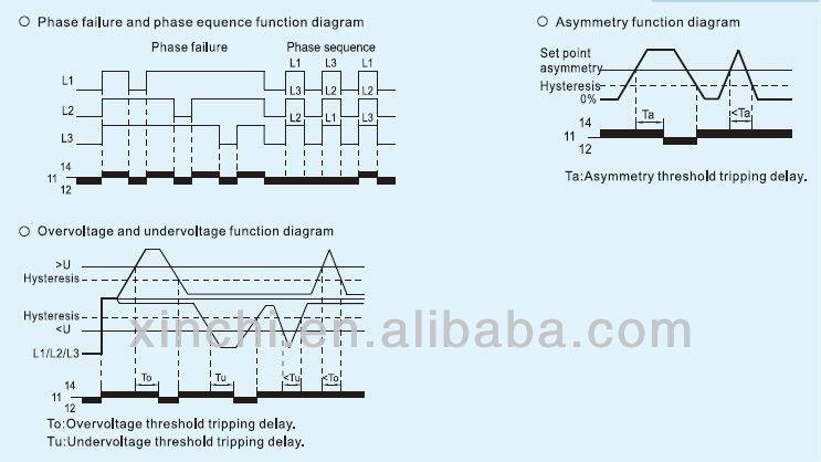strv2 three phase ac voltage monitoring relay view voltage monitoring relay suntree oem