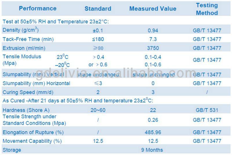 Acetic GP Silicone Sealant Spray OLV168