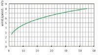 Генератор энергии R&X 50w . CE, ROHS, ISO9001 +  Hyacinth-50