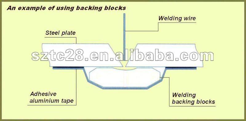 Sl a ceramic backing material buy