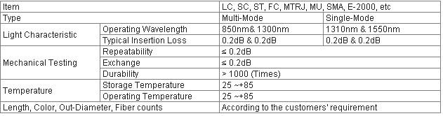 MPO singlemode fiber optic connector for CCTV and telecomunication