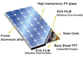 price per watt solar panels manufacturer in China