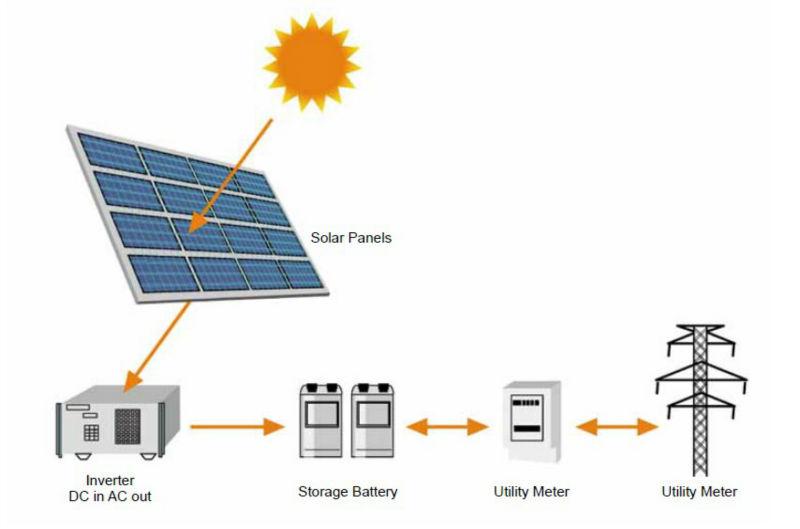HOT TUV CE UL MCS OHSAS18001 CEC solar panel Mono crystalline 60M 250w