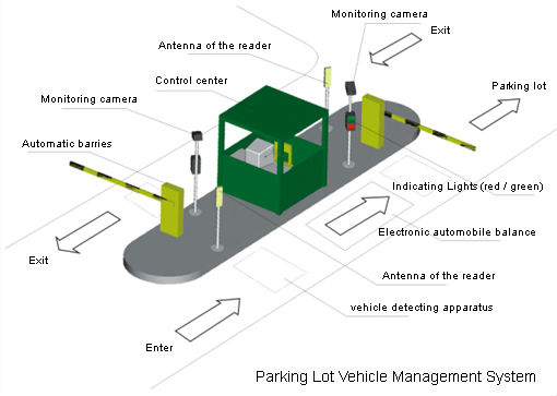 Full Automatic Rfid Parking Barrier System Led Parking