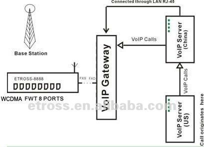 Etross 8888g Multi Sim Card Wcdma Gsm Fwt Fixed Wireless