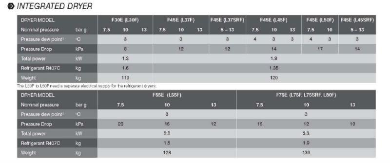 CompAir Rotary Screw Air Compressor L30 L37 L45 L50 L55 L75 L80 L90 L110 L132 L37SR L45SR L75SR L110SR L132SR F30E(L30F)