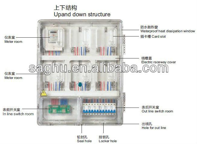 power meter cubicle for wireless energy meter