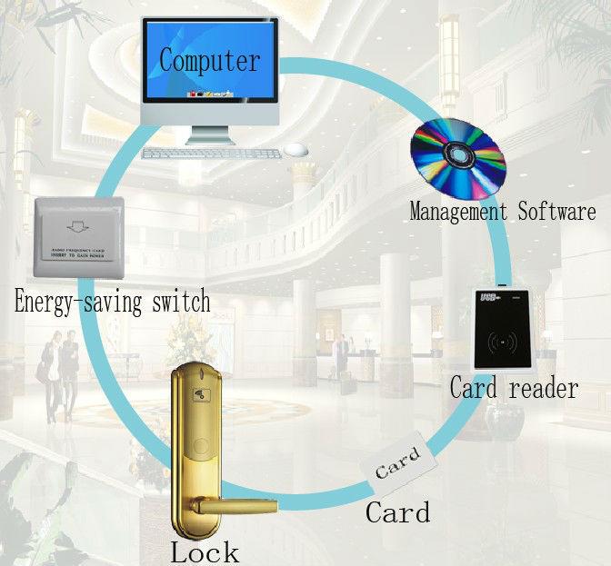 RFID Card hotel Lock