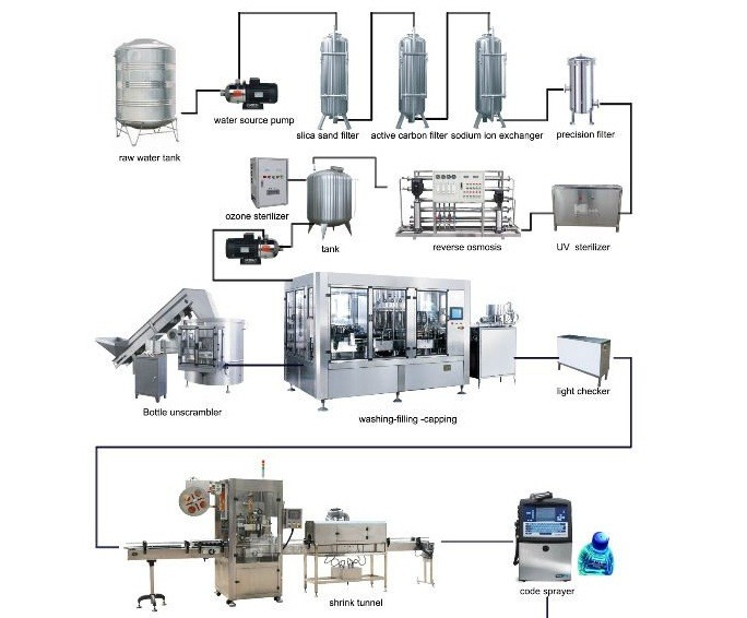 Mineral Water Factory Layout 68