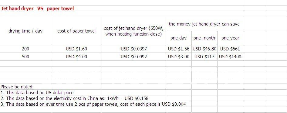 Jet hand dryer VS paper towel.jpg