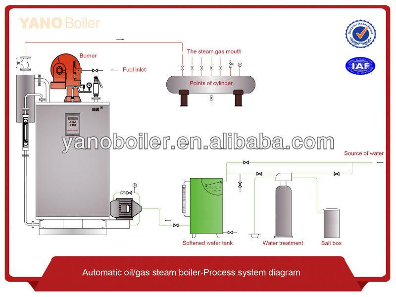 Steam Boiler For Tofu Machine - Buy Steam Boiler For Tofu ...