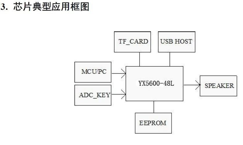 флэш-памяти, SD карты или