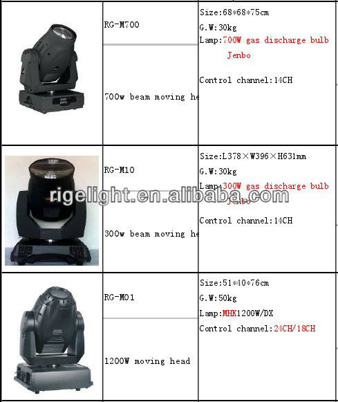 Philip Platinum 5r 200w Moving Head Beam 5r,Moving Head Beam 5r,Moving Head Beam 5r,Moving Head Beam 5r from Moving Head Lights
