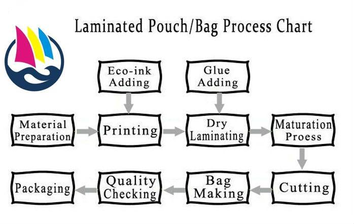Aluminum Foil Condom Packaging Buy Aluminum Foil Condom Packaging