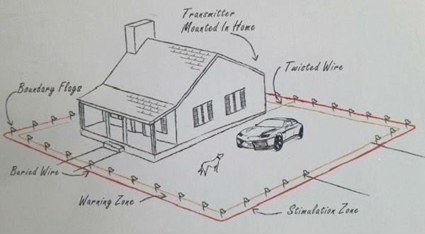 Dog Kennel/Pet House dog fence ideas PET 803