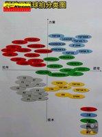 Ракетки для бадминтона показано на фото показано на фото