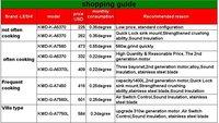 Измельчитель пищевых отходов LESHI k/a5370 Ecnomical & , 10 KWD-K-A5370