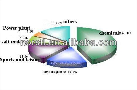 Gr5 Medical Seamless Titanium Tube