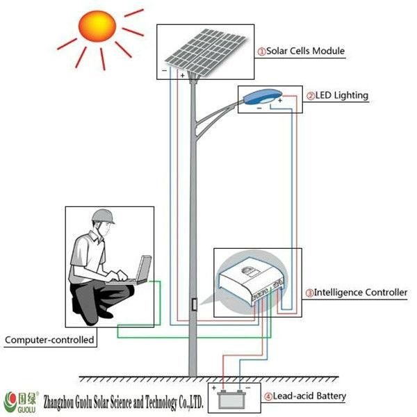 European Quality Solar Garden light