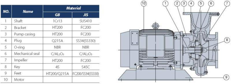 GPS coaxial pump