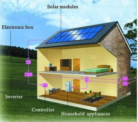 245W 24V CE ISO Mono solar panel in Energy