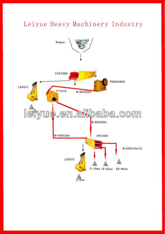 SHANGHAI CRUSHER CHINA CRUSHER IMPACT CRUSHER USA 2013 NEW PRODUCT