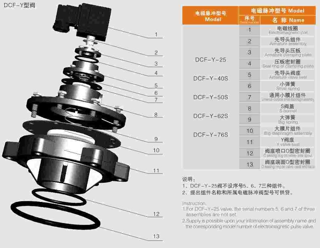 Pulse valve Working pressure:0.2~0.6MPa #B27C19