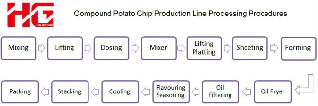 fabrication de pommes chips compose
