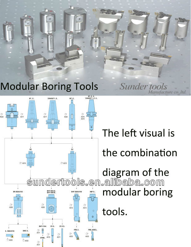 NBF Sieries Precision Boring Tools for Back Boring
