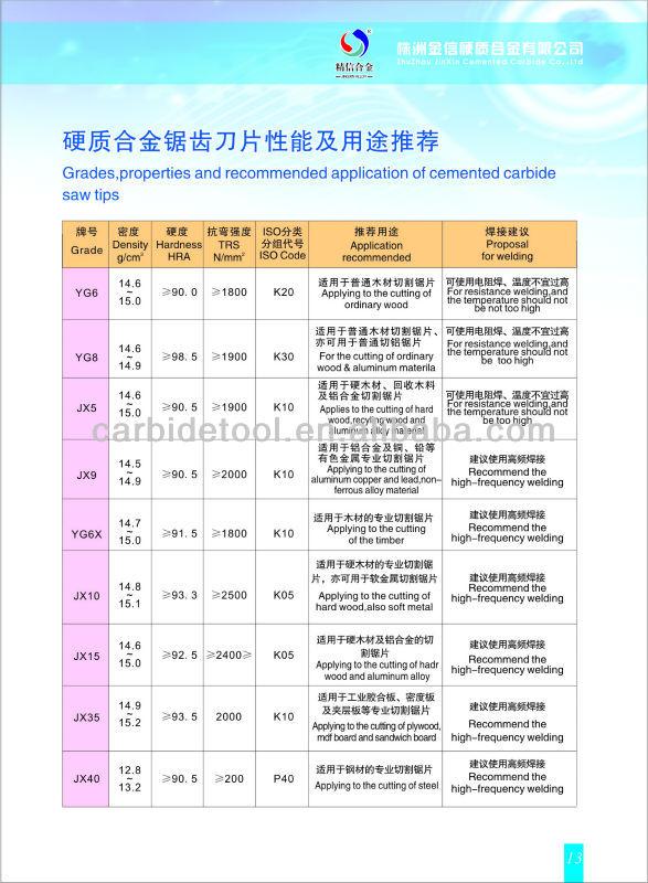 Tungsten cemented carbide saw teeth,carbide saw tips